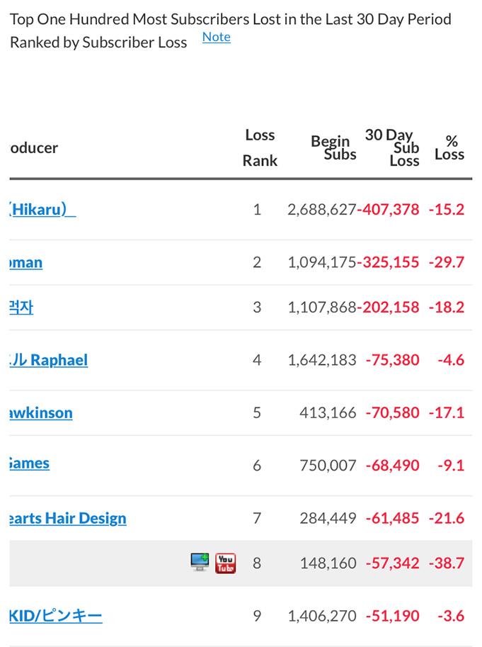 ヒカルのチャンネル登録者の月間減少者数が世界記録