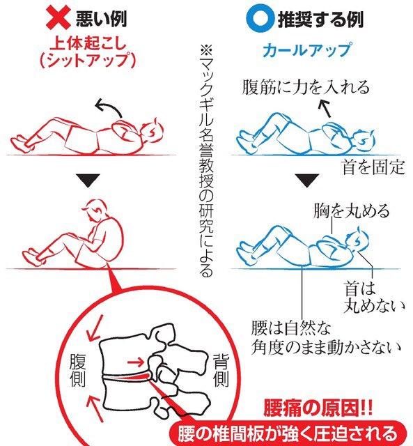 正しい腹筋運動